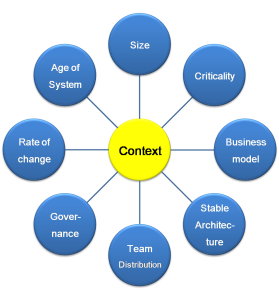 fig.1-the 8 context attributes