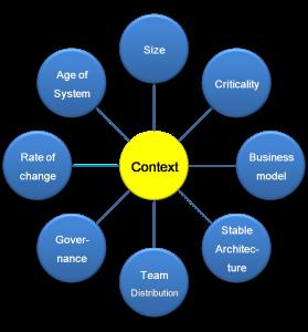 The Context of Software Development | Philippe Kruchten