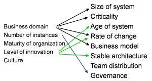 fig.3 - relationships between the 2 sets
