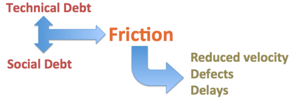 Friction in SW